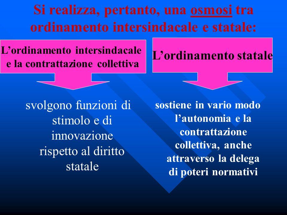 Si realizza, pertanto, una osmosi tra ordinamento intersindacale e statale: svolgono funzioni di stimolo e di innovazione rispetto al diritto statale