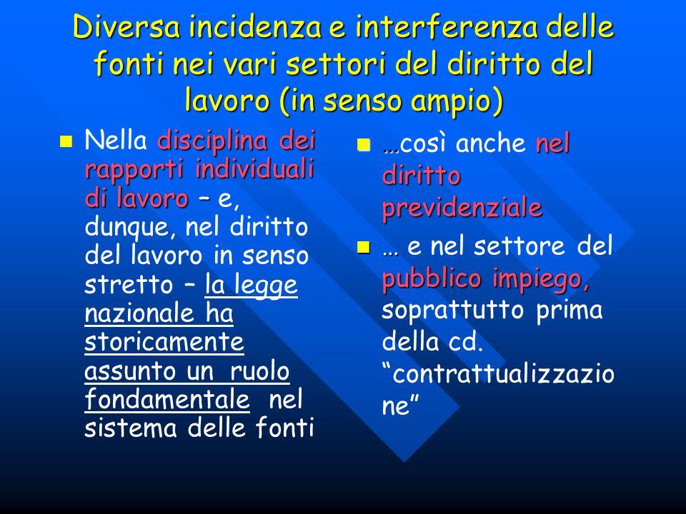 Diversa incidenza e interferenza delle fonti nei vari settori del diritto del lavoro (in senso ampio) …in questambito (sp.