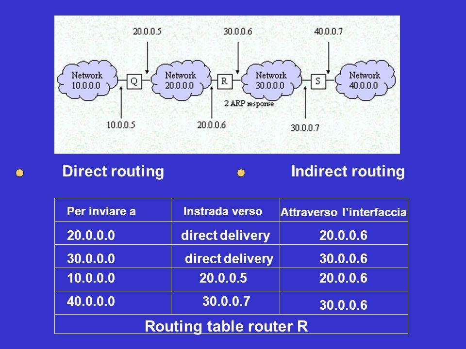 Per inviare aInstrada verso 20.0.0.0 direct delivery 30.0.0.0 direct delivery 40.0.0.0 30.0.0.7 10.0.0.0 20.0.0.5 Routing table router R Attraverso li