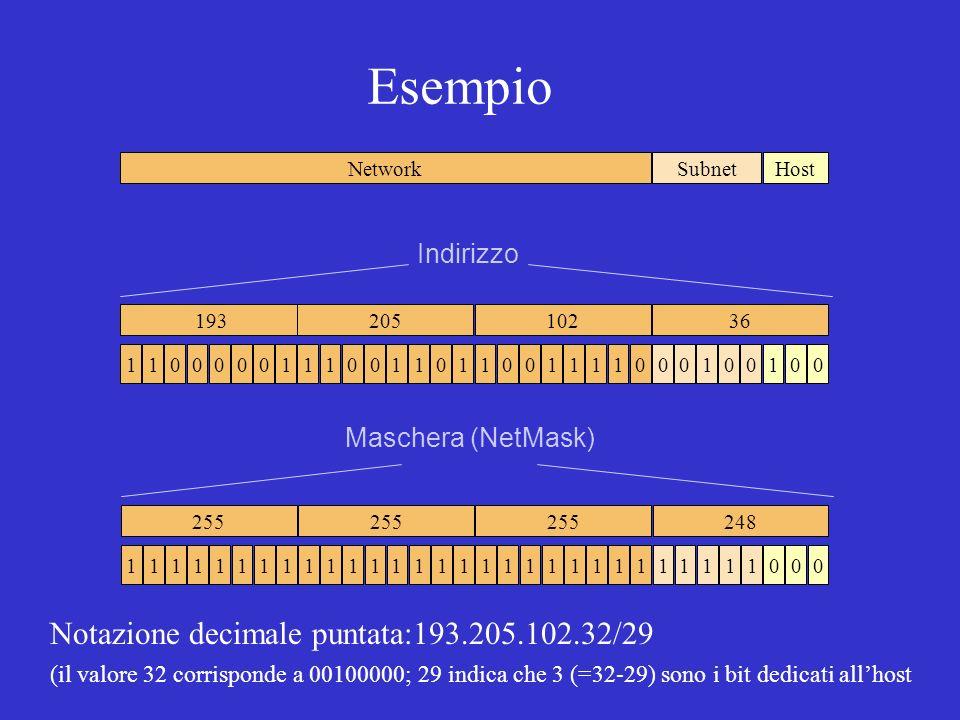 Esempio 111111111111111111111111111000 255 248 1111000001110011111001100010010001 19320510236NetworkHostSubnet Indirizzo Maschera (NetMask) Notazione