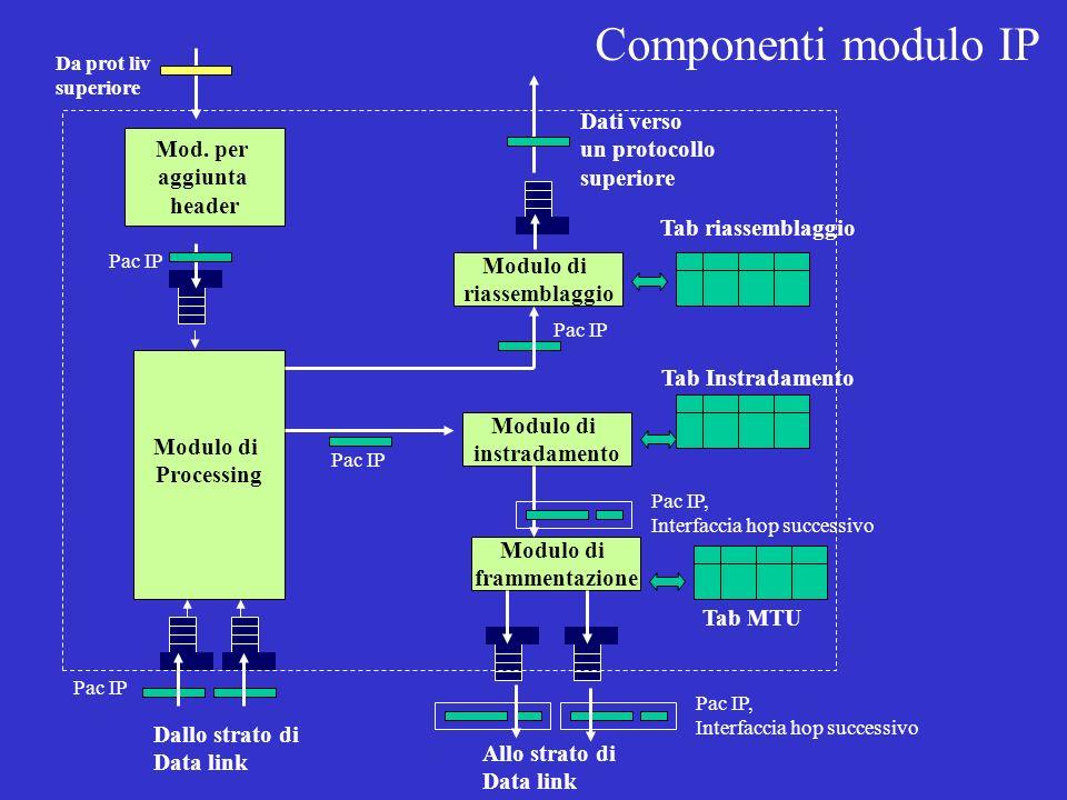 Mod. per aggiunta header Modulo di Processing Modulo di riassemblaggio Modulo di instradamento Modulo di frammentazione Pac IP Da prot liv superiore P