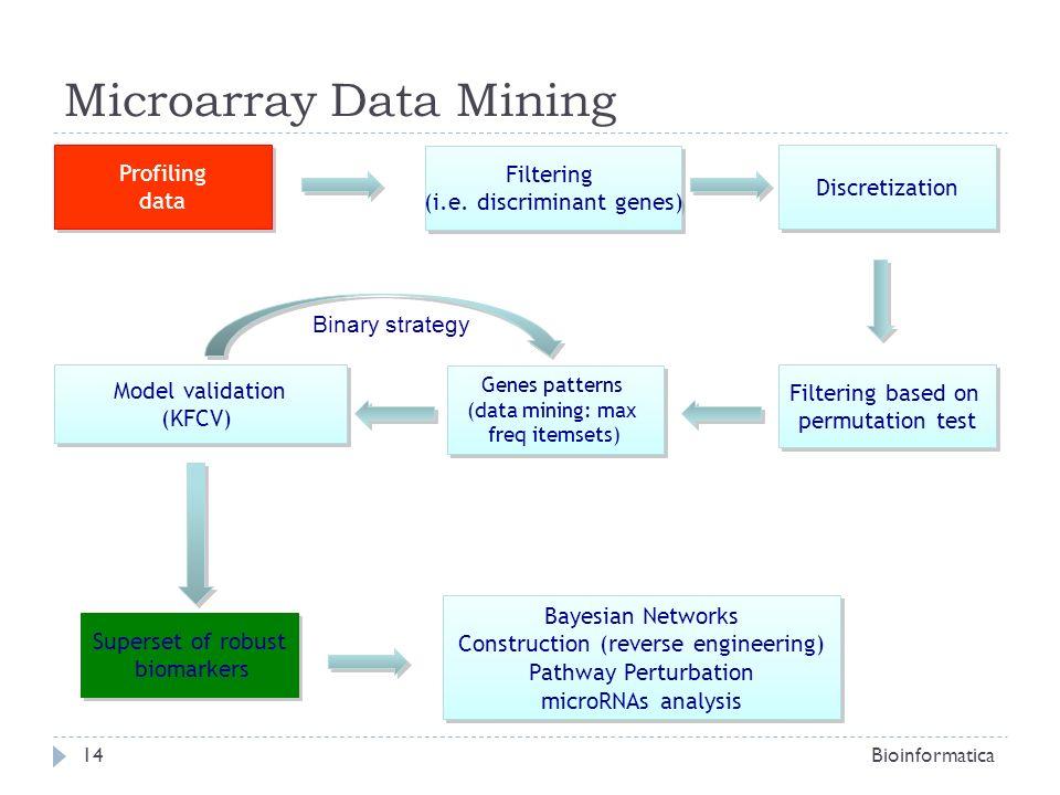 Microarray Data Mining Bioinformatica14 Profiling data Profiling data Genes patterns (data mining: max freq itemsets) Genes patterns (data mining: max