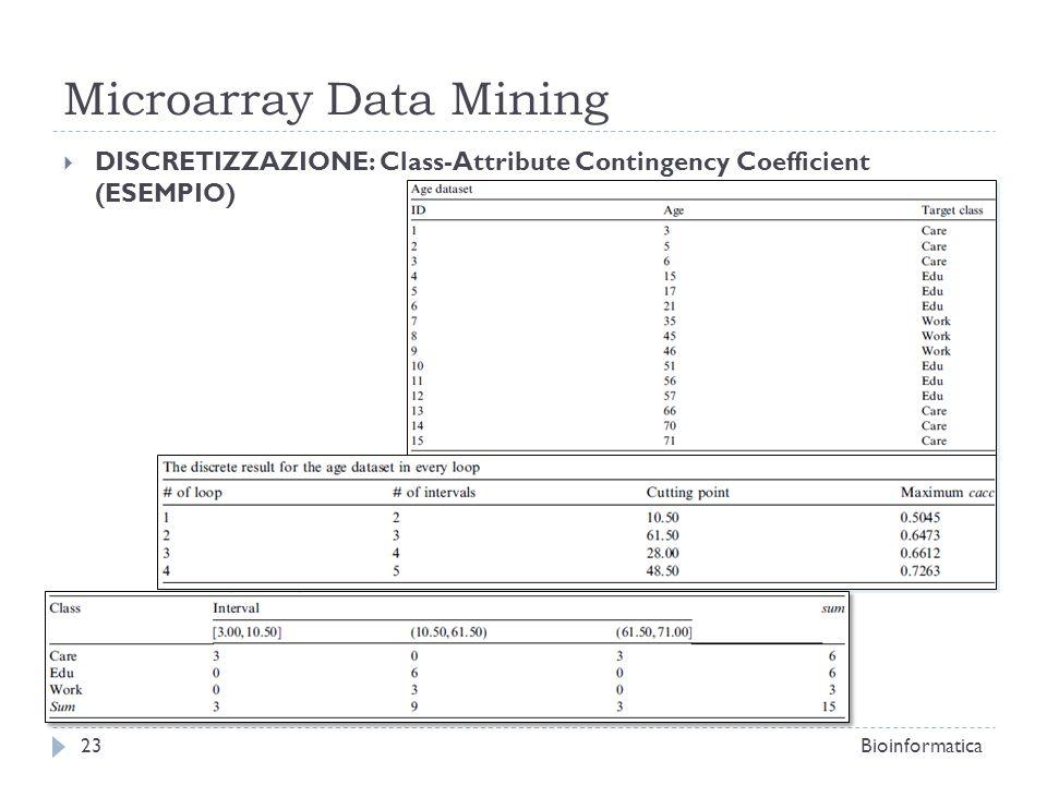 Microarray Data Mining DISCRETIZZAZIONE: Class-Attribute Contingency Coefficient (ESEMPIO) Bioinformatica23