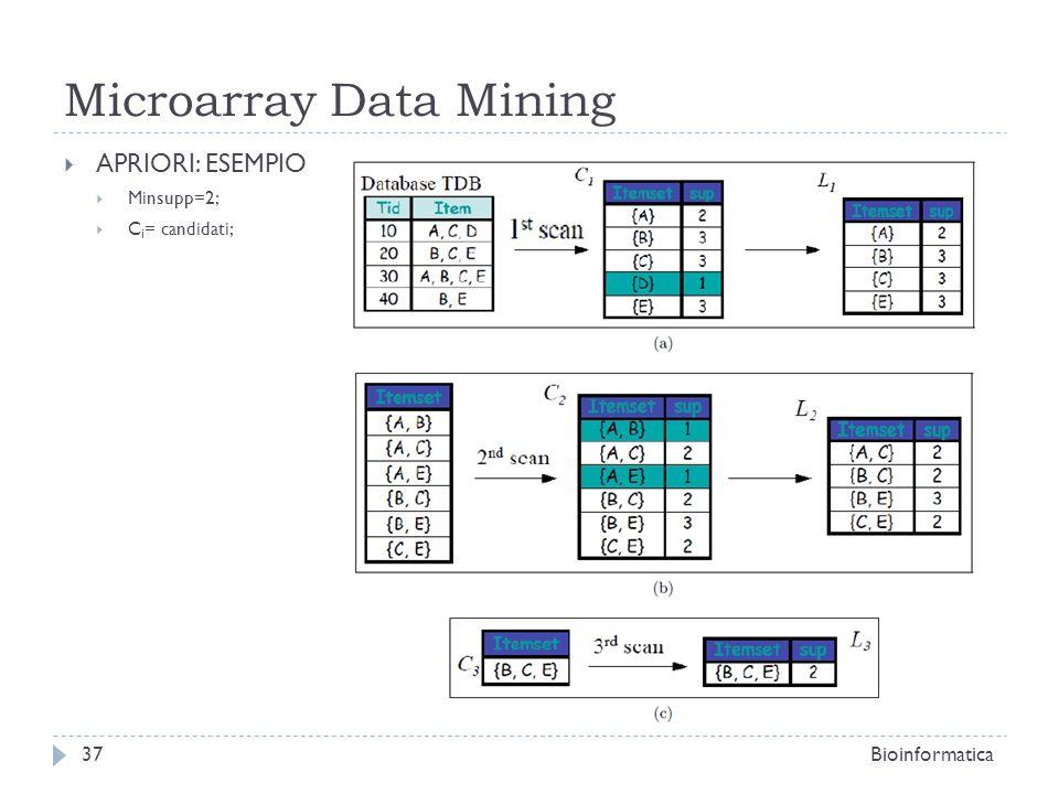Microarray Data Mining APRIORI: ESEMPIO Minsupp=2; C i = candidati; Bioinformatica37