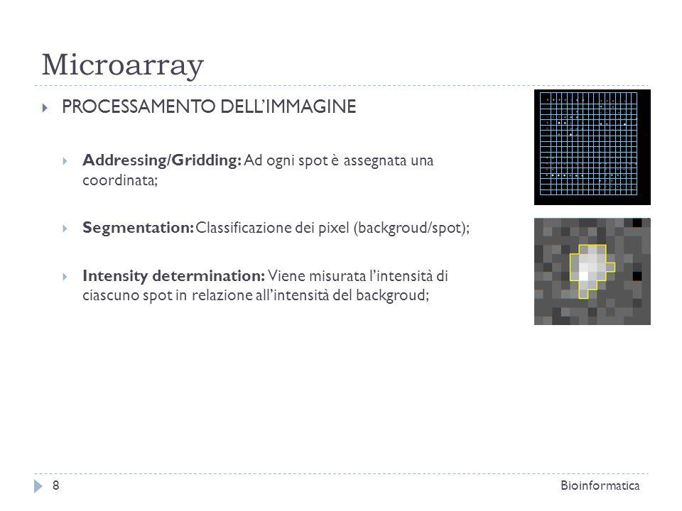 Microarray PROCESSAMENTO DELLIMMAGINE Addressing/Gridding: Ad ogni spot è assegnata una coordinata; Segmentation: Classificazione dei pixel (backgroud