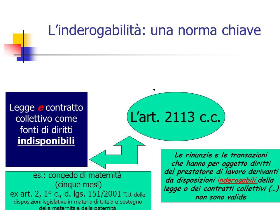 Linderogabilità: una norma chiave Lart. 2113 c.c. Legge e contratto collettivo come fonti di diritti indisponibili Le rinunzie e le transazioni che ha