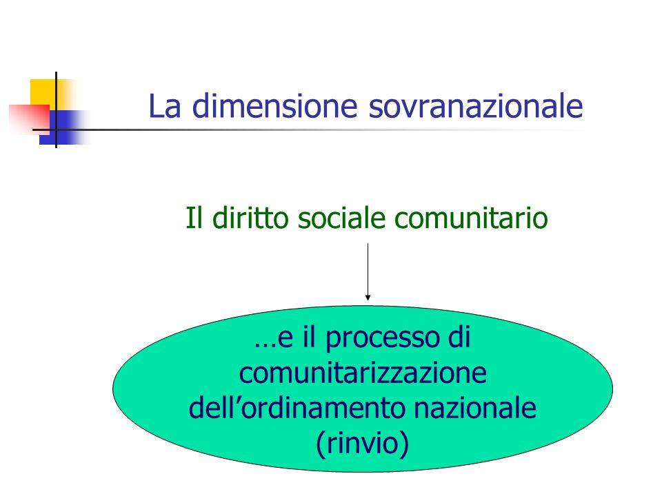 La dimensione sovranazionale Il diritto sociale comunitario …e il processo di comunitarizzazione dellordinamento nazionale (rinvio)