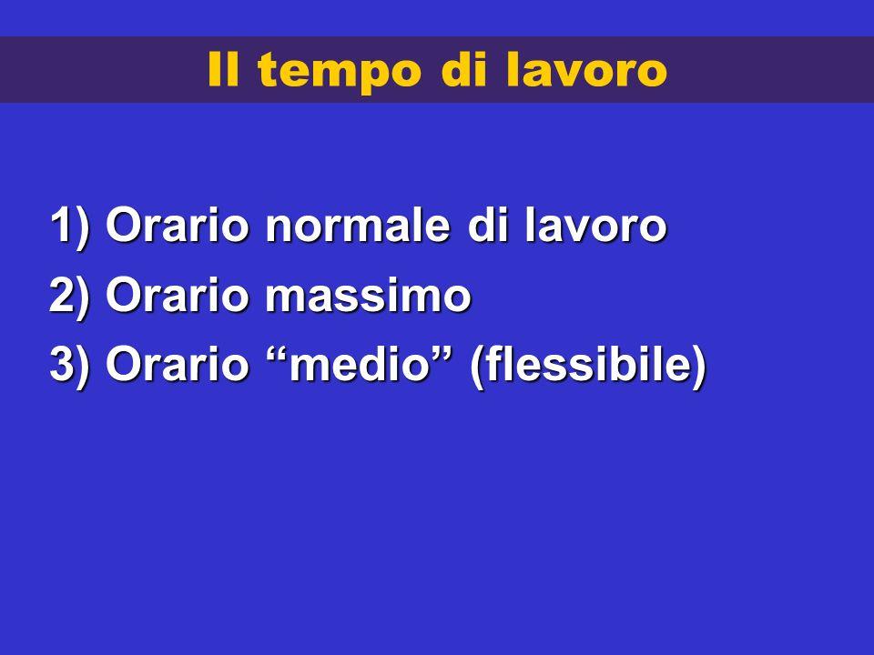 Le nozioni contrapposte di ORARIO DI LAVORO e PERIODO DI RIPOSO Art.