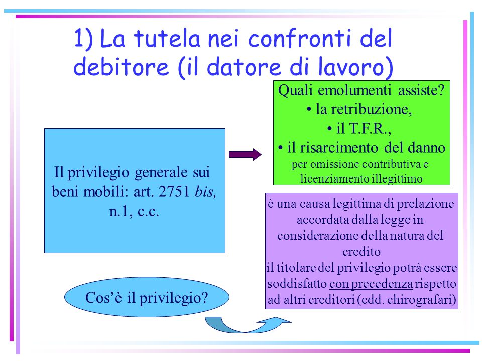 Il regime giuridico di protezione del credito retributivo 1) La tutela nei confronti del debitore (il datore di lavoro) 2) La tutela nei confronti dei terzi (creditori del lavoratore)