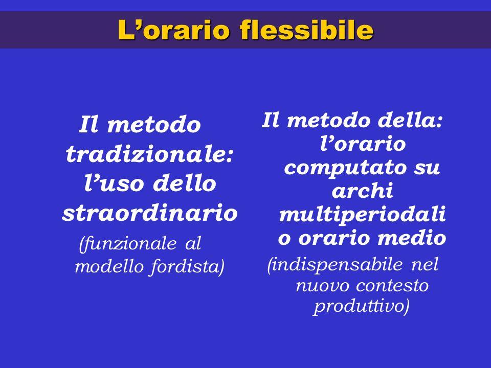 Lorario flessibile Il metodo tradizionale: luso dello straordinario (funzionale al modello fordista) Il metodo della: lorario computato su archi multiperiodali o orario medio (indispensabile nel nuovo contesto produttivo)