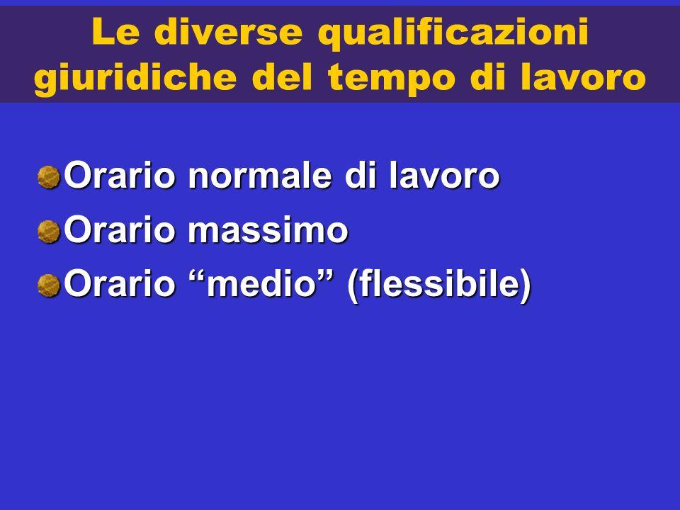 Le diverse qualificazioni giuridiche del tempo di lavoro Orario normale di lavoro Orario massimo Orario medio (flessibile)
