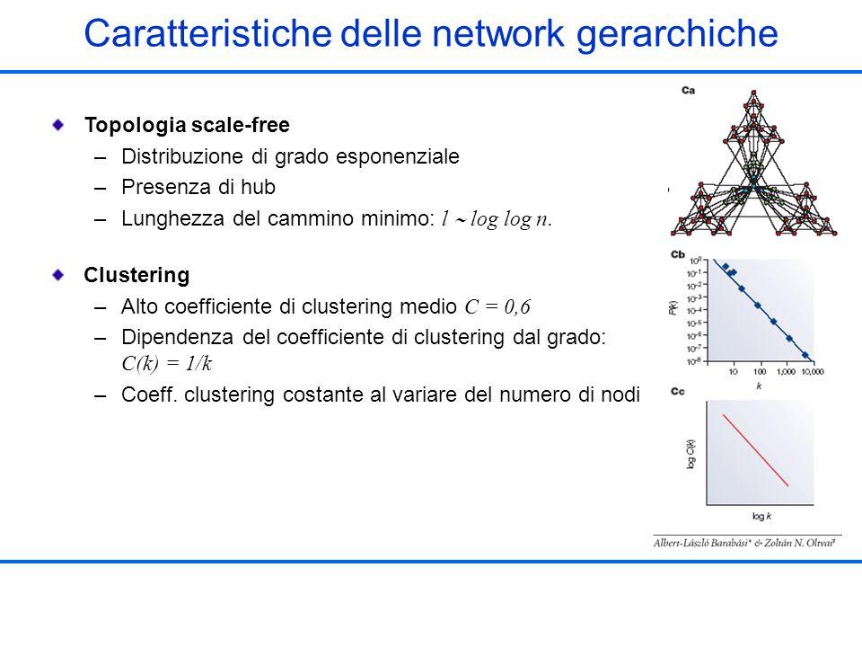Caratteristiche delle network gerarchiche Topologia scale-free –Distribuzione di grado esponenziale –Presenza di hub –Lunghezza del cammino minimo: l