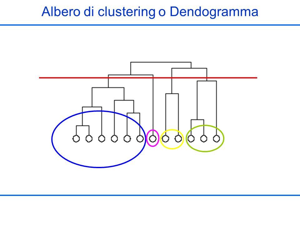 Albero di clustering o Dendogramma