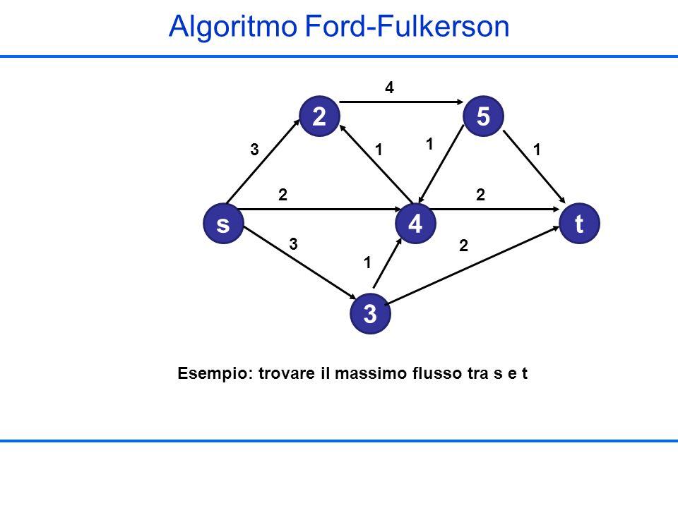 4 1 1 2 2 1 2 3 3 1 s 2 4 5 3 t Esempio: trovare il massimo flusso tra s e t Algoritmo Ford-Fulkerson