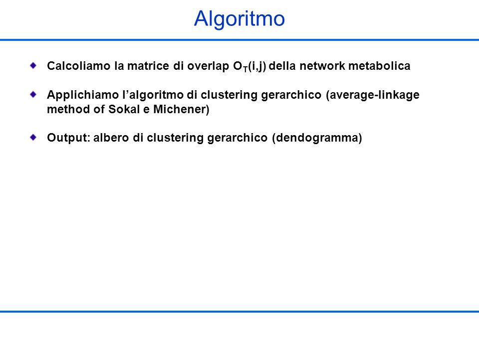 Algoritmo Calcoliamo la matrice di overlap O T (i,j) della network metabolica Applichiamo lalgoritmo di clustering gerarchico (average-linkage method