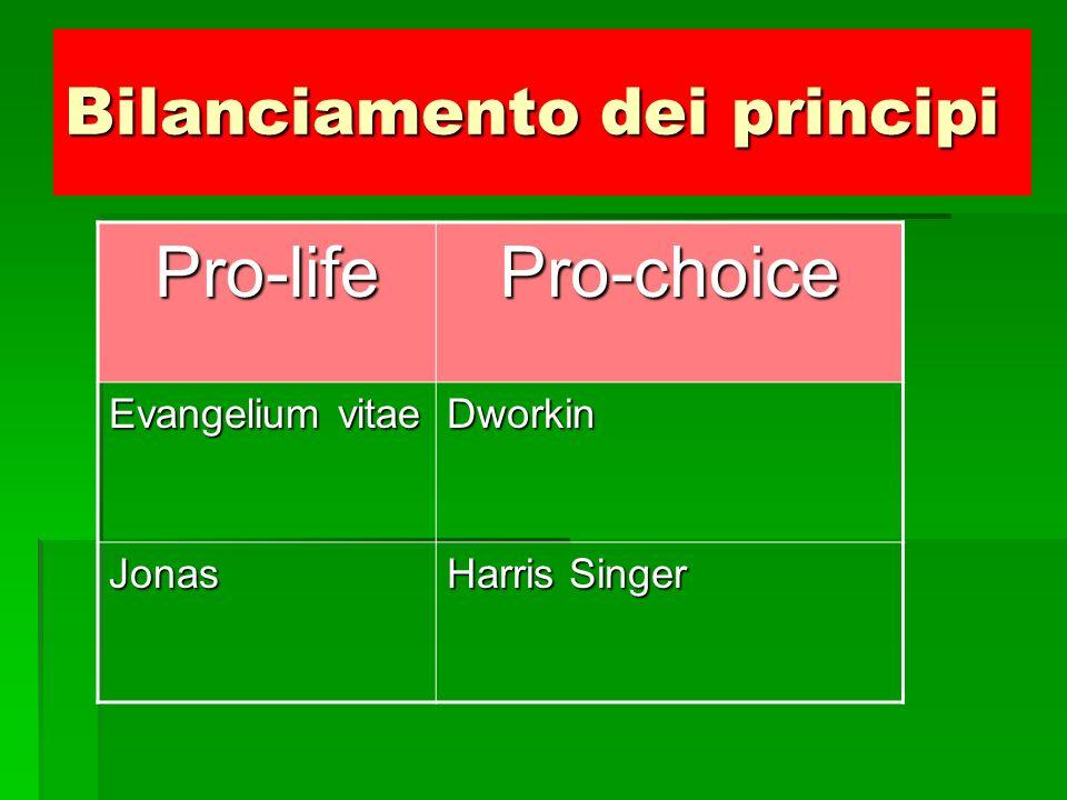 Bilanciamento dei principi Pro-lifePro-choice SacralitàLibertà DignitàBenessere BenessereUtilità UtilitàDignità LibertàSacralità
