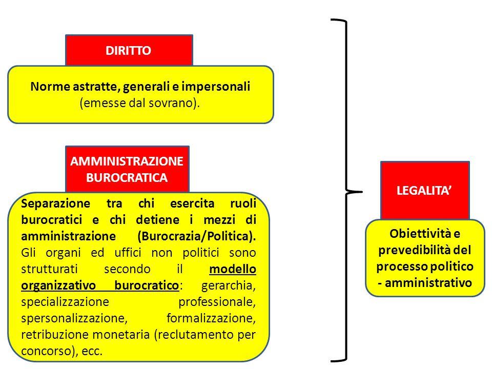 DIRITTO Norme astratte, generali e impersonali (emesse dal sovrano). Separazione tra chi esercita ruoli burocratici e chi detiene i mezzi di amministr