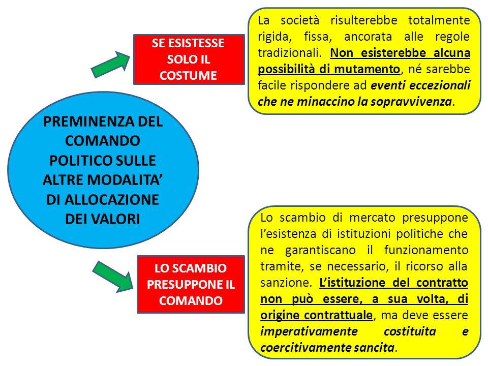 PREMINENZA DEL COMANDO POLITICO SULLE ALTRE MODALITA DI ALLOCAZIONE DEI VALORI SE ESISTESSE SOLO IL COSTUME LO SCAMBIO PRESUPPONE IL COMANDO La societ