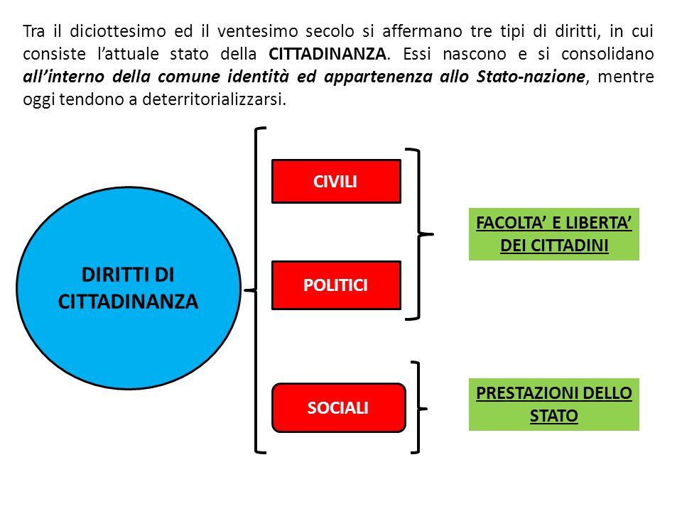 Tra il diciottesimo ed il ventesimo secolo si affermano tre tipi di diritti, in cui consiste lattuale stato della CITTADINANZA. Essi nascono e si cons