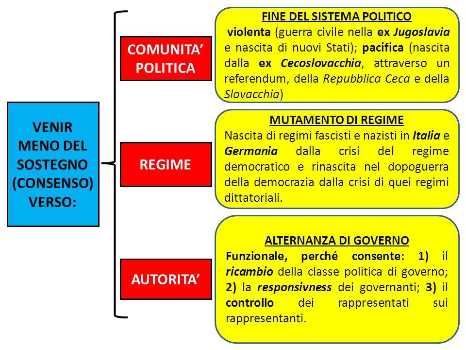 COMUNITA POLITICA REGIME AUTORITA FINE DEL SISTEMA POLITICO violenta (guerra civile nella ex Jugoslavia e nascita di nuovi Stati); pacifica (nascita d