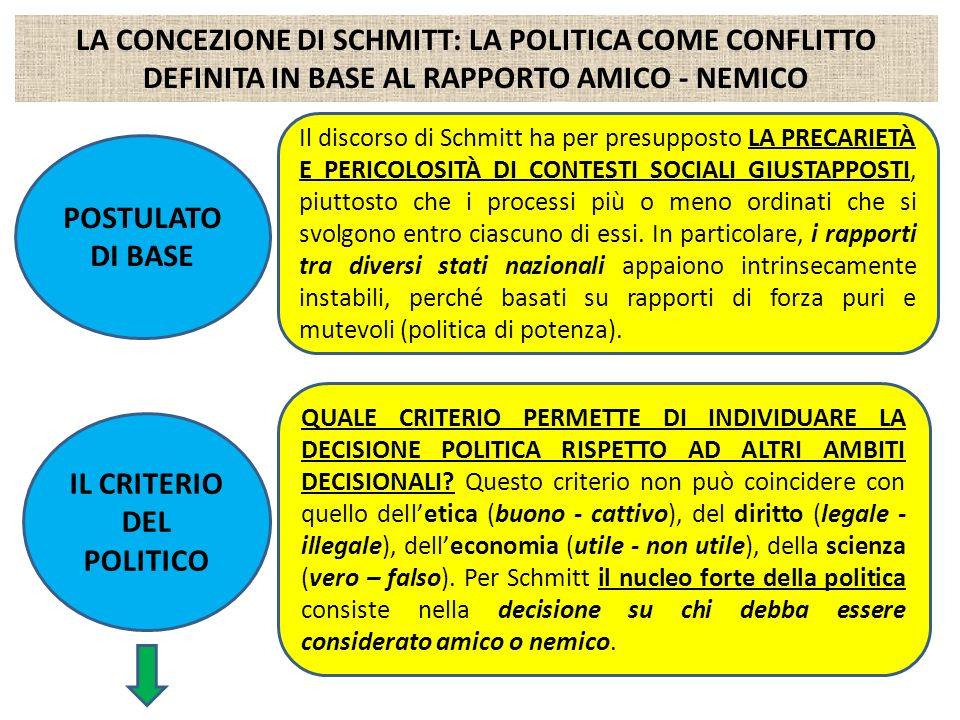 LA CONCEZIONE DI SCHMITT: LA POLITICA COME CONFLITTO DEFINITA IN BASE AL RAPPORTO AMICO - NEMICO POSTULATO DI BASE Il discorso di Schmitt ha per presu