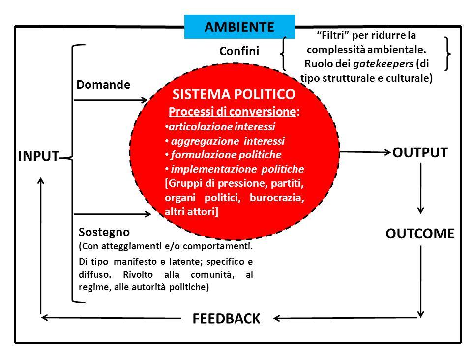 SISTEMA POLITICO Processi di conversione: articolazione interessi aggregazione interessi formulazione politiche implementazione politiche [Gruppi di p