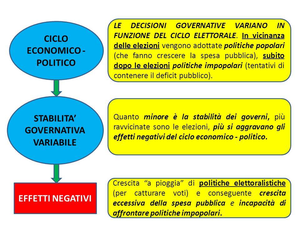 CICLO ECONOMICO - POLITICO LE DECISIONI GOVERNATIVE VARIANO IN FUNZIONE DEL CICLO ELETTORALE. In vicinanza delle elezioni vengono adottate politiche p
