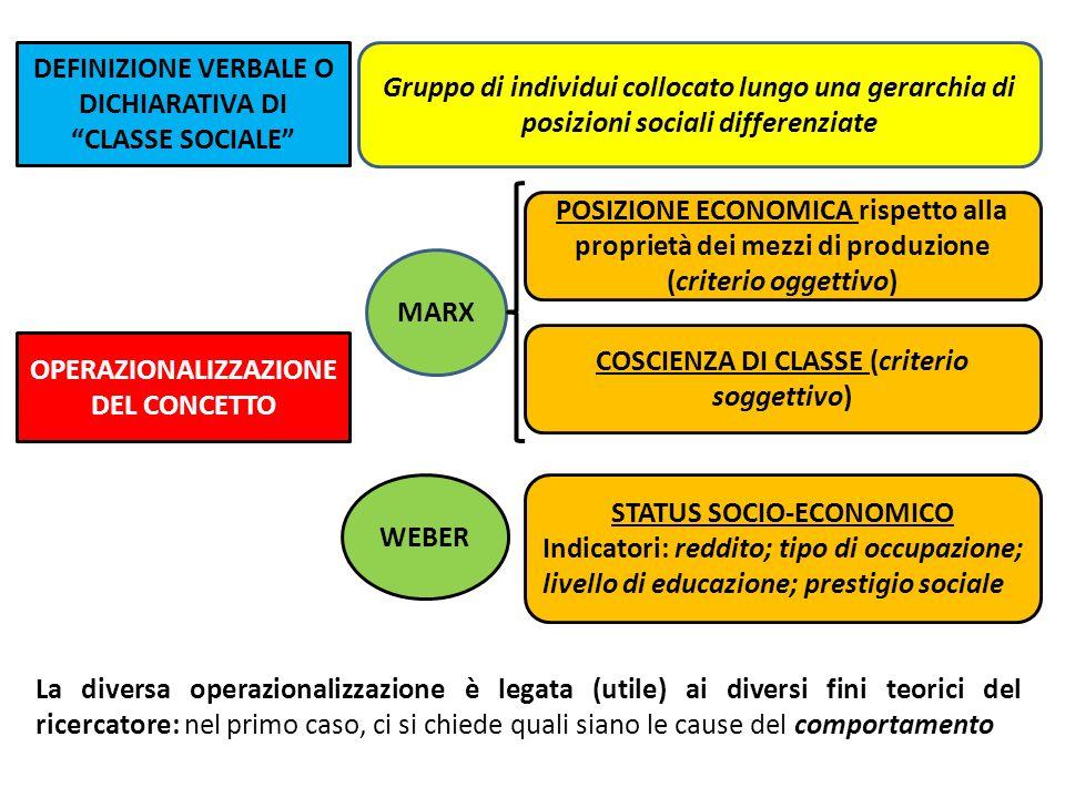 DEFINIZIONE VERBALE O DICHIARATIVA DI CLASSE SOCIALE Gruppo di individui collocato lungo una gerarchia di posizioni sociali differenziate OPERAZIONALI