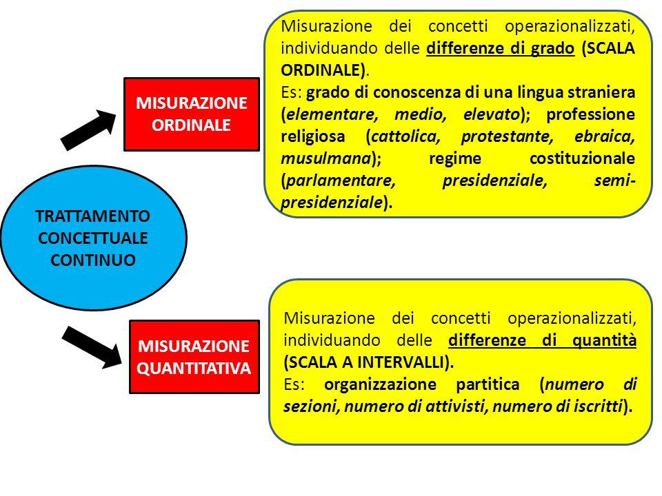 TRATTAMENTO CONCETTUALE CONTINUO MISURAZIONE ORDINALE MISURAZIONE QUANTITATIVA Misurazione dei concetti operazionalizzati, individuando delle differen
