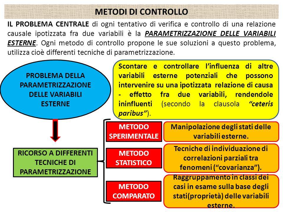 METODI DI CONTROLLO IL PROBLEMA CENTRALE di ogni tentativo di verifica e controllo di una relazione causale ipotizzata fra due variabili è la PARAMETR