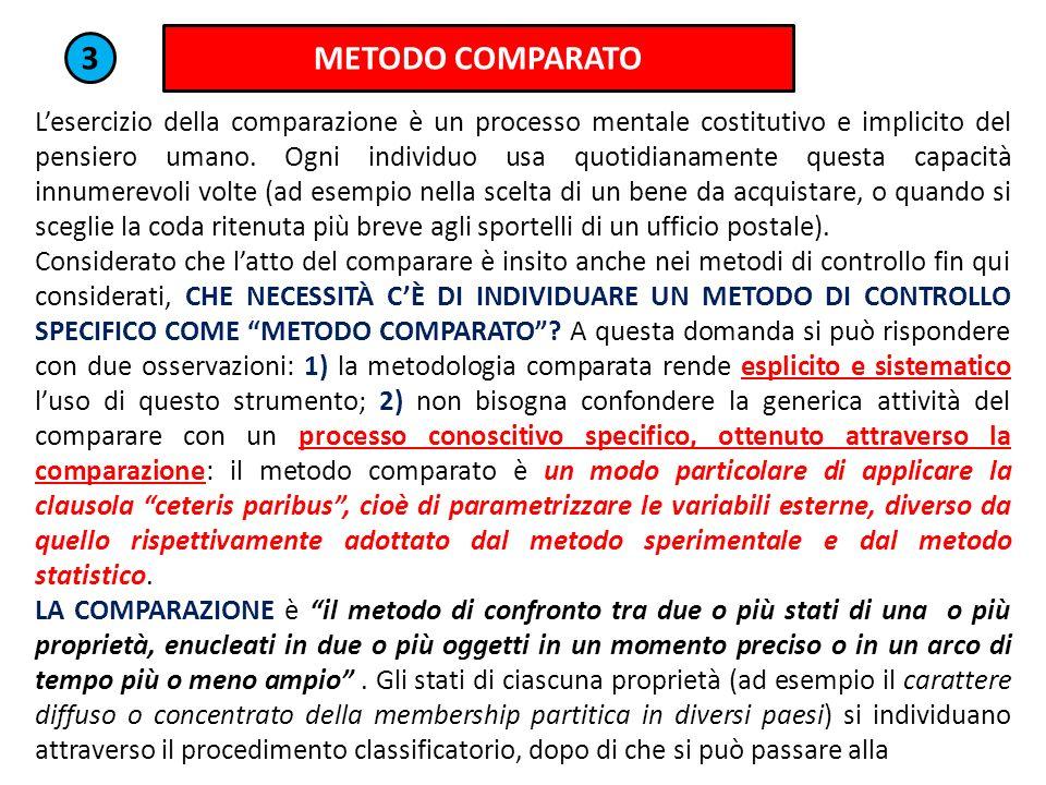 METODO COMPARATO 3 Lesercizio della comparazione è un processo mentale costitutivo e implicito del pensiero umano. Ogni individuo usa quotidianamente