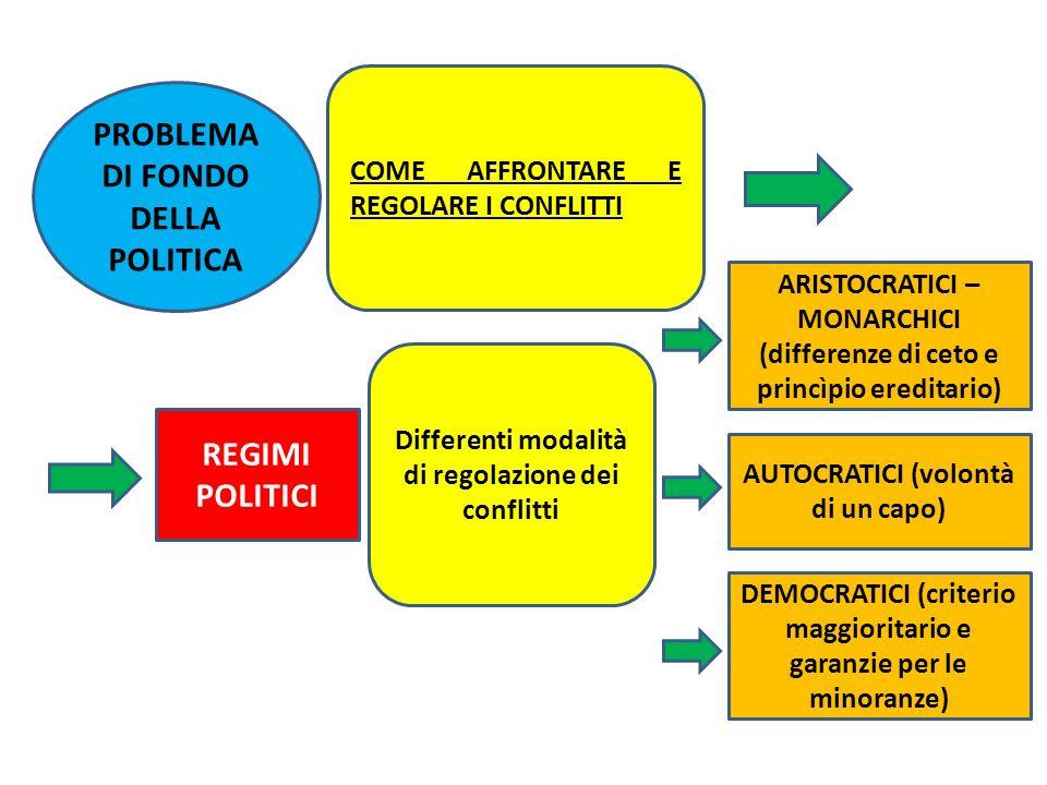 PROBLEMA DI FONDO DELLA POLITICA COME AFFRONTARE E REGOLARE I CONFLITTI REGIMI POLITICI Differenti modalità di regolazione dei conflitti ARISTOCRATICI