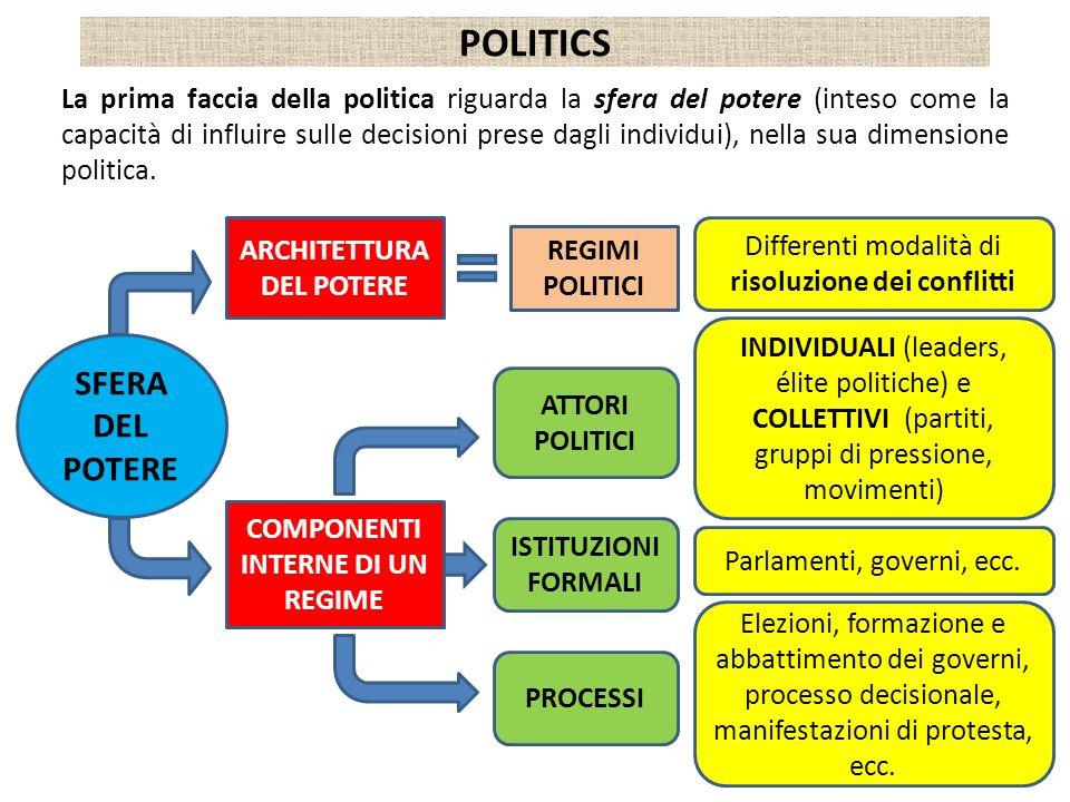 POLITICS La prima faccia della politica riguarda la sfera del potere (inteso come la capacità di influire sulle decisioni prese dagli individui), nell