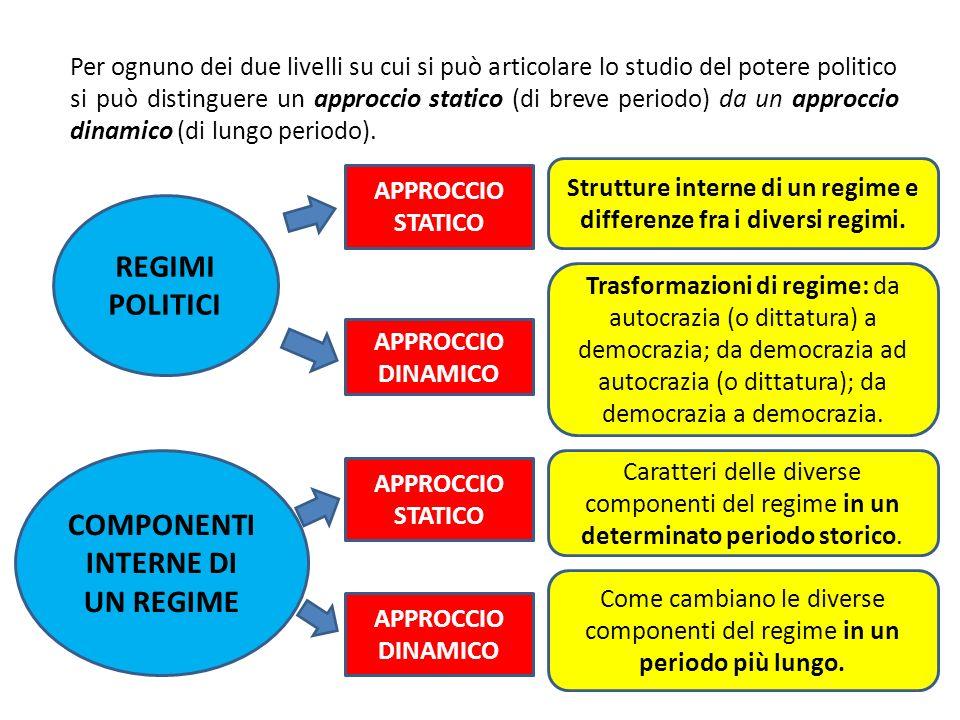 REGIMI POLITICI APPROCCIO STATICO APPROCCIO DINAMICO COMPONENTI INTERNE DI UN REGIME APPROCCIO STATICO APPROCCIO DINAMICO Per ognuno dei due livelli s