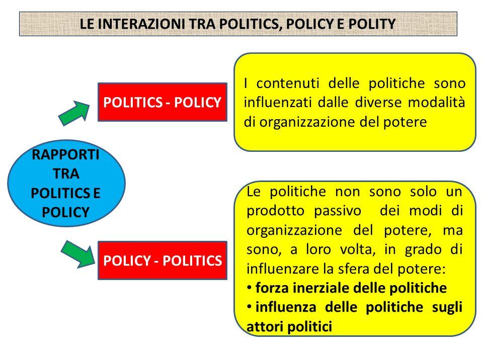 LE INTERAZIONI TRA POLITICS, POLICY E POLITY RAPPORTI TRA POLITICS E POLICY POLITICS - POLICY POLICY - POLITICS I contenuti delle politiche sono influ