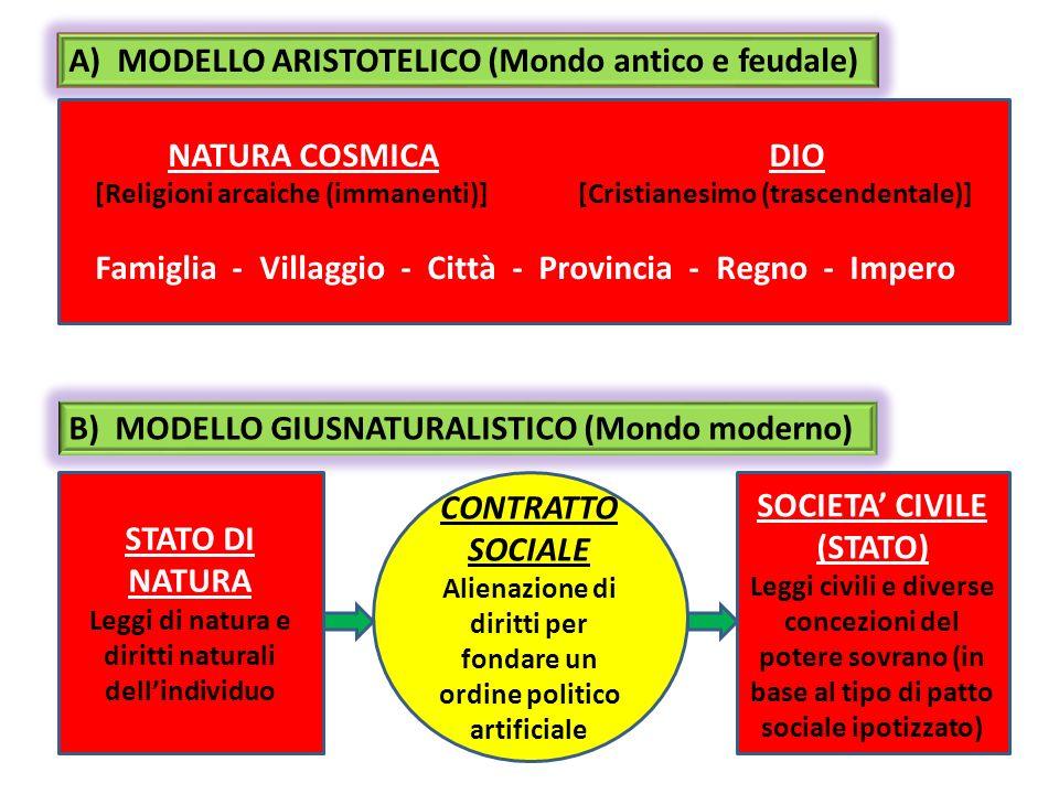 A) MODELLO ARISTOTELICO (Mondo antico e feudale) B) MODELLO GIUSNATURALISTICO (Mondo moderno) CONTRATTO SOCIALE Alienazione di diritti per fondare un