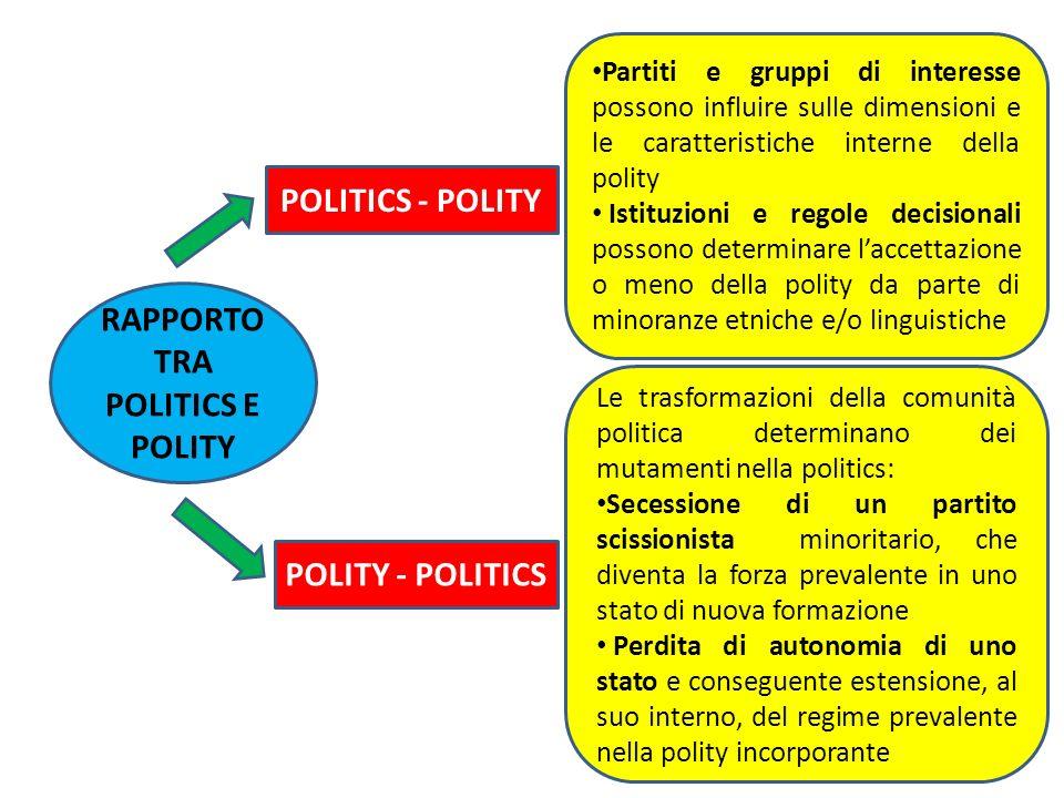RAPPORTO TRA POLITICS E POLITY POLITICS - POLITY POLITY - POLITICS Partiti e gruppi di interesse possono influire sulle dimensioni e le caratteristich