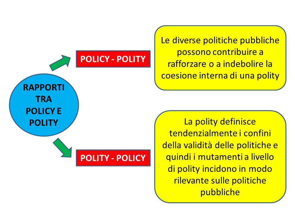RAPPORTI TRA POLICY E POLITY Le diverse politiche pubbliche possono contribuire a rafforzare o a indebolire la coesione interna di una polity POLITY -