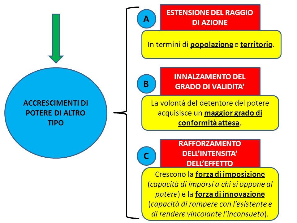 ACCRESCIMENTI DI POTERE DI ALTRO TIPO ESTENSIONE DEL RAGGIO DI AZIONE In termini di popolazione e territorio. INNALZAMENTO DEL GRADO DI VALIDITA La vo