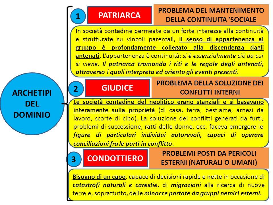 ARCHETIPI DEL DOMINIO PATRIARCA In società contadine permeate da un forte interesse alla continuità e strutturate su vincoli parentali, il senso di ap