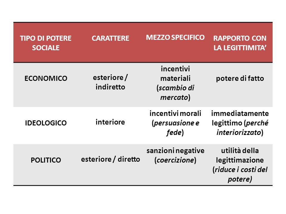 TIPO DI POTERE SOCIALE CARATTERE MEZZO SPECIFICO RAPPORTO CON LA LEGITTIMITA ECONOMICO esteriore / indiretto incentivi materiali (scambio di mercato)