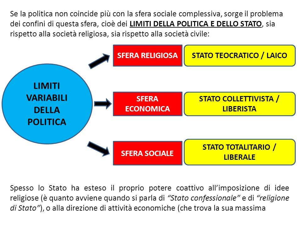 Se la politica non coincide più con la sfera sociale complessiva, sorge il problema dei confini di questa sfera, cioè dei LIMITI DELLA POLITICA E DELL