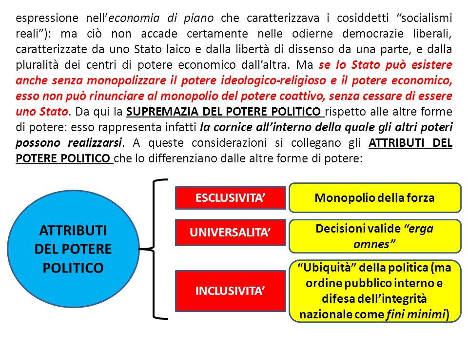 ATTRIBUTI DEL POTERE POLITICO ESCLUSIVITA UNIVERSALITA INCLUSIVITA Monopolio della forza Decisioni valide erga omnes Ubiquità della politica (ma ordin