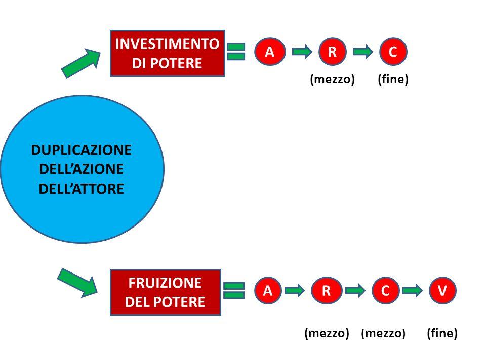 DUPLICAZIONE DELLAZIONE DELLATTORE INVESTIMENTO DI POTERE FRUIZIONE DEL POTERE ARC (mezzo)(fine) ARCV (mezzo) (fine)