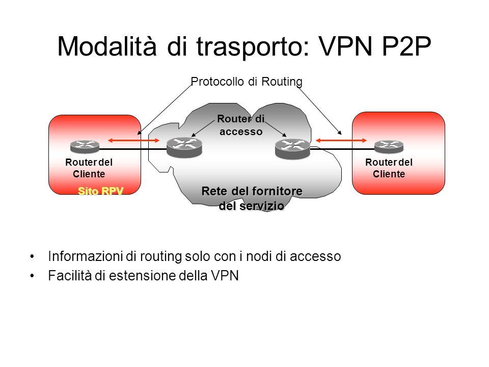 Modalità di trasporto: VPN P2P Informazioni di routing solo con i nodi di accesso Facilità di estensione della VPN Router di accesso Router del Cliente Protocollo di Routing Router del Cliente Sito RPV Rete del fornitore del servizio