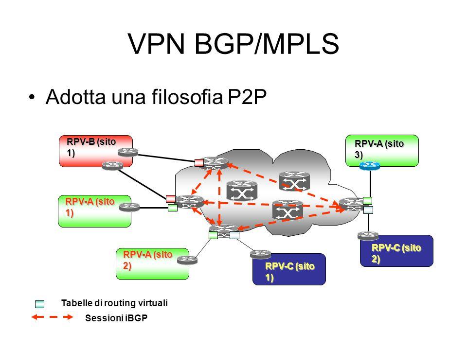 VPN BGP/MPLS Adotta una filosofia P2P RPV-A (sito 2) RPV-B (sito 1) RPV-C (sito 2) RPV-A (sito 3) RPV-A (sito 1) RPV-C (sito 1) Sessioni iBGP Tabelle di routing virtuali