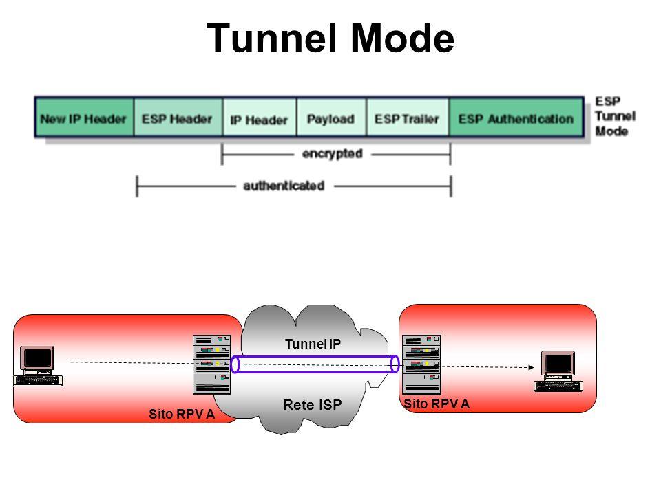 Sito RPV A Tunnel Mode Rete ISP Tunnel IP