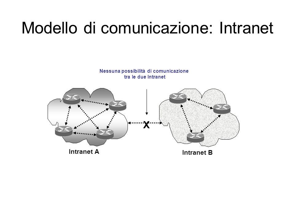 Modello di comunicazione: Intranet X Intranet B Intranet A Nessuna possibilità di comunicazione tra le due Intranet