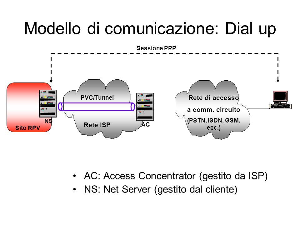 Modello di comunicazione: Dial up AC: Access Concentrator (gestito da ISP) NS: Net Server (gestito dal cliente) NS Sito RPV Sessione PPP Rete ISP AC Rete di accesso a comm.