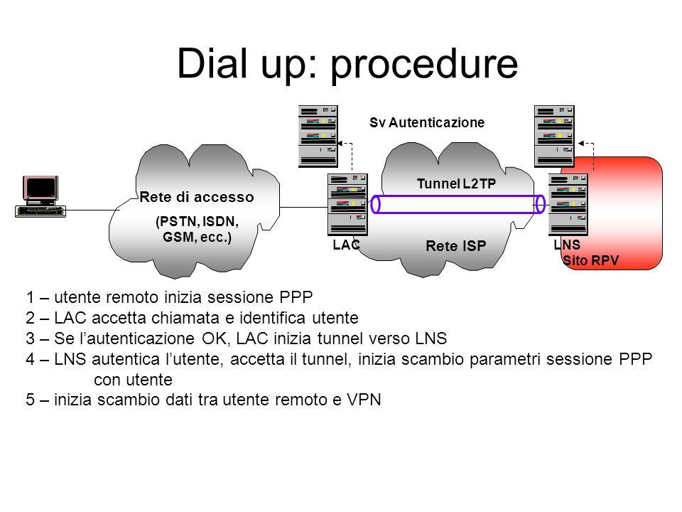 L2PT: architettura di protocolli Rete ISP LNSLAC Sito RPV Tunnel L2TP MAC headerIP headerUDP headerL2TP headerData (PPP)